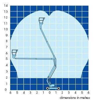 Аренда ножничного подъемника UpRight AB38N