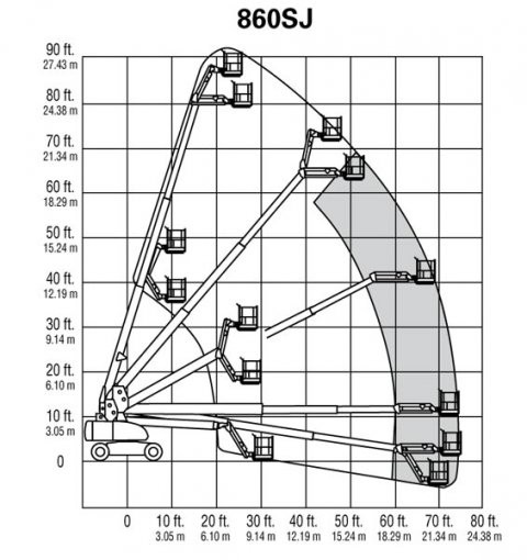 Рабочая высота JLG 860 SJ